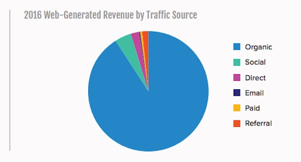 FDA Group web generated revenue by traffic source pie chart