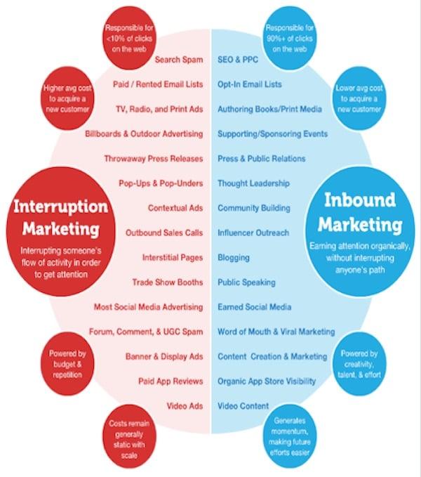 inbound vs interruptive marketing comparison graphic