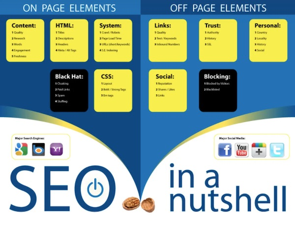 on page and off page SEO elements
