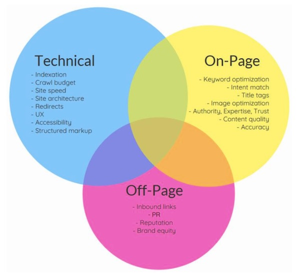 technical on page off page SEO Venn diagram
