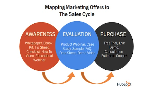 offers for each stage of the sales cycle