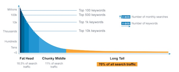 popularity of keywords by search volume