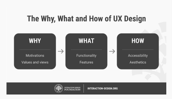 what why and how of UX design
