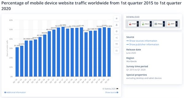 percentage of world mobile device traffic bar graph