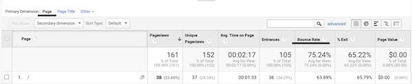 Google Analytics report with page and bounce rate underlined