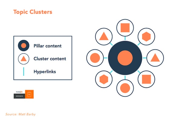 topic cluster and its components graphic