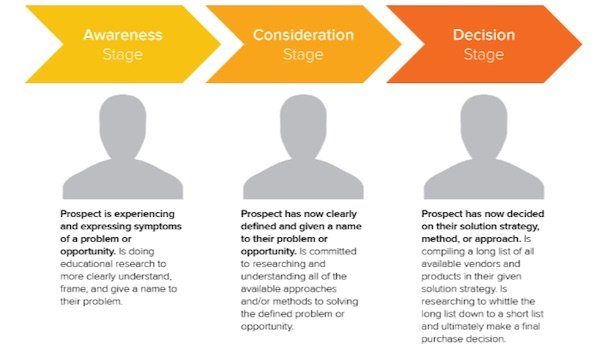 awareness consideration decision stage profiles