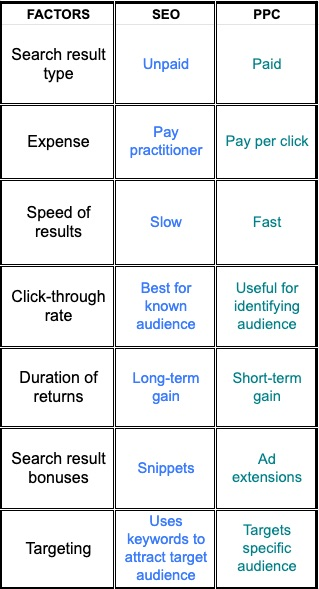 pros and cons of SEO and PPC chart