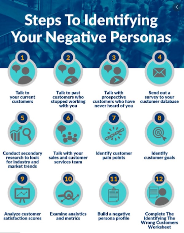 Steps to identifying negative buyer personas