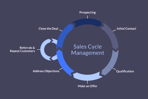 Sales Cycle Management