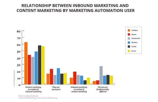 inbound and content marketing relationship graph
