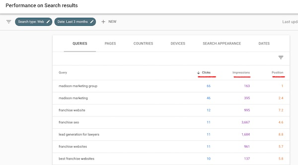 keywords ranking for in Google Search Console