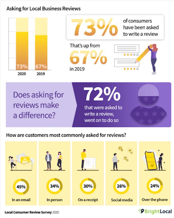 73 percent of consumers asked for a review and 72% that were asked wrote one