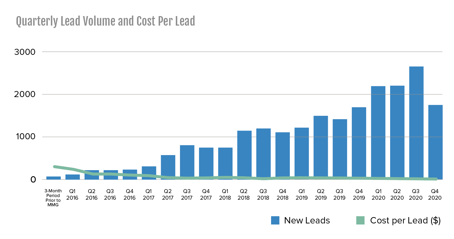 quarterly lead volume and cost per lead from 2016 through 2020