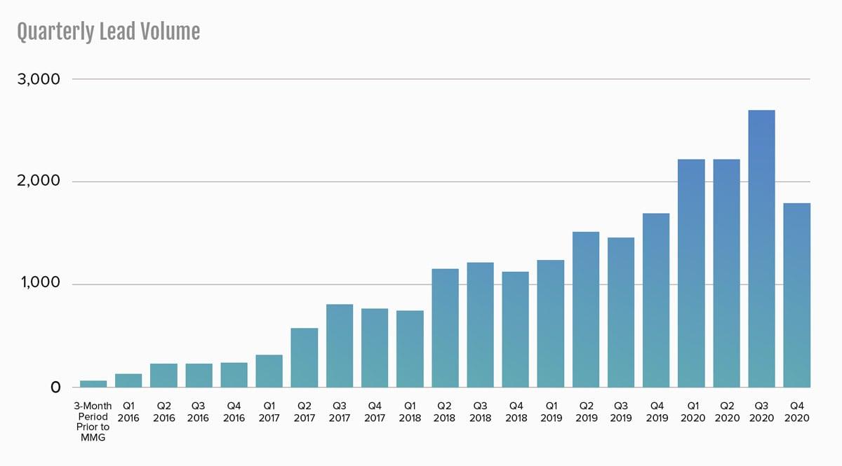 FDA Group quarterly lead volume 2016 through 2020